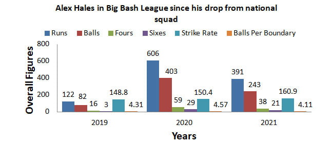 Alex Hales in Big Bash League 2019-21
