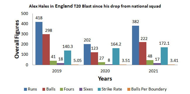 Alex Hales in England T20 Blast 2019-21