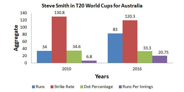 Steve Smith in ICC T20 World Cups